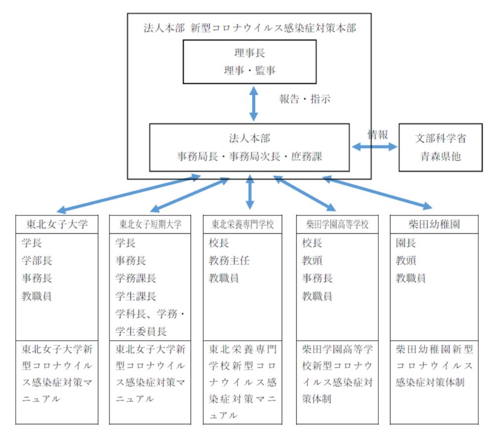 文科 省 コロナ マニュアル